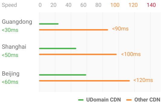 China CDN Performance
